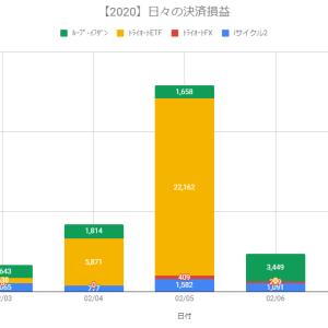 【日報:300日目】不労所得の作り方実践@+4,749円(2020.02.06)