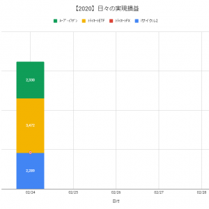 【日報:318日目】不労所得の作り方実践@+8,091円(2020.02.24)
