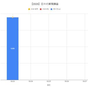 【日報:346日目】不労所得の作り方実践@+9,450円(2020.03.23)