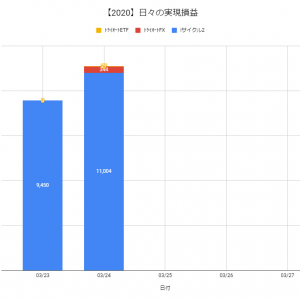 【日報:347日目】不労所得の作り方実践@+11,375円(2020.03.24)