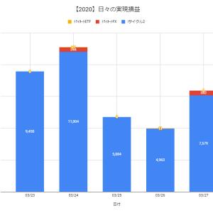 【日報:350日目】不労所得の作り方実践@+7,961円(2020.03.27)