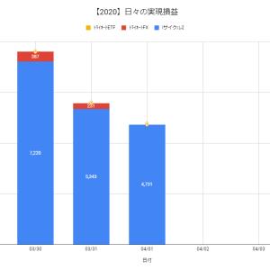 【日報:355日目】不労所得の作り方実践@+4,731円(2020.04.01)