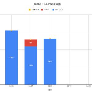 【日報:362日目】不労所得の作り方実践@+2,622円(2020.04.08)