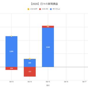 【日報:369日目】不労所得の作り方実践@+3,095円(2020.04.15)