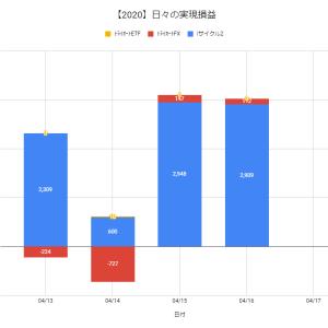【日報:370日目】不労所得の作り方実践@+3,021円(2020.04.16)