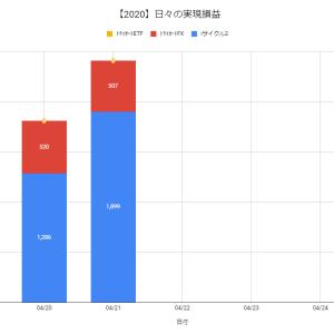 【日報:375日目】不労所得の作り方実践@+2,406円(2020.04.21)