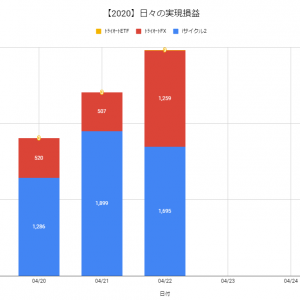 【日報:376日目】不労所得の作り方実践@+2,963円(2020.04.22)