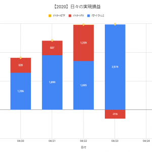 【日報:377日目】不労所得の作り方実践@+2,658円(2020.04.23)