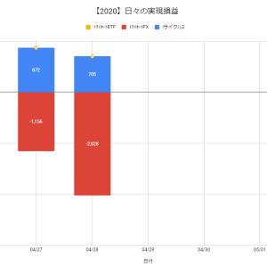 【日報:382日目】不労所得の作り方実践@-1,323円(2020.04.28)