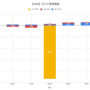 【日報:385日目】不労所得の作り方実践@+2,742円(2020.05.01)