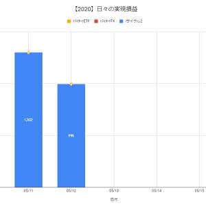【日報:396日目】不労所得の作り方実践@+996円(2020.05.12)