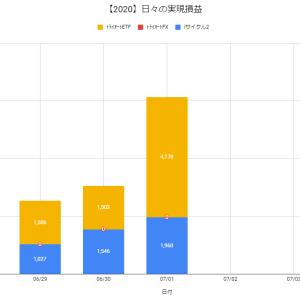 【日報:446日目】不労所得の作り方実践@+6,138円(2020.07.01)