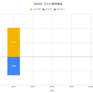 【日報:507日目】不労所得の作り方実践@+3,730円(2020.08.31)
