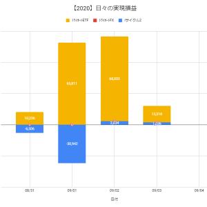 【日報:510日目】不労所得の作り方実践@+15,154円(2020.09.03)