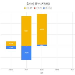 【日報:509日目】不労所得の作り方実践@+70,866円(2020.09.02)