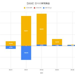 【日報:511日目】不労所得の作り方実践@+2,434円(2020.09.04)