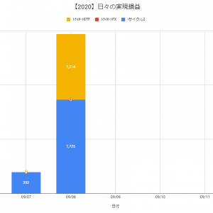 【日報:515日目】不労所得の作り方実践@+2,939円(2020.09.08)