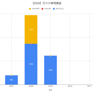 【日報:516日目】不労所得の作り方実践@+1,223円(2020.09.09)