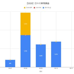 【日報:517日目】不労所得の作り方実践@+1,375円(2020.09.10)