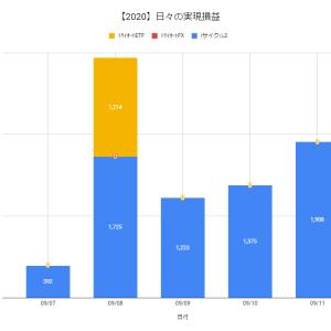 【日報:518日目】不労所得の作り方実践@+1,908円(2020.09.11)