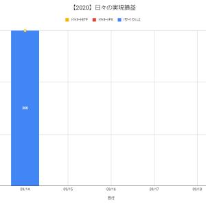 【日報:521日目】不労所得の作り方実践@+300円(2020.09.14)