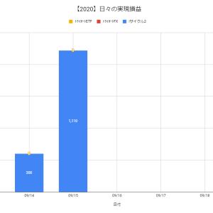 【日報:522日目】不労所得の作り方実践@+1,110円(2020.09.15)