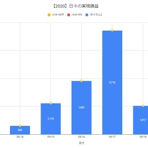 【日報:525日目】不労所得の作り方実践@+1,017円(2020.09.18)