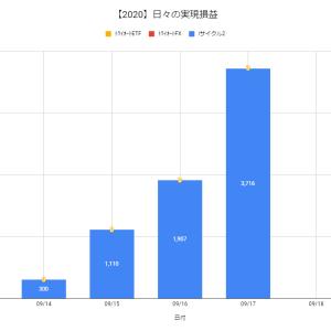【日報:524日目】不労所得の作り方実践@+3,716円(2020.09.17)