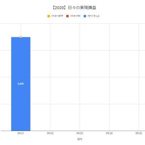 【日報:528日目】不労所得の作り方実践@+3,499円(2020.09.21)