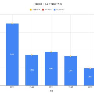 【日報:532日目】不労所得の作り方実践@+965円(2020.09.25)