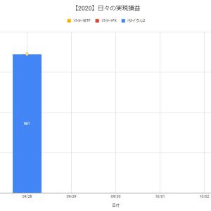 【日報:535日目】不労所得の作り方実践@+861円(2020.09.28)