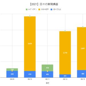 【日報:854日目】本日の決済損益@+3,177円(2021.08.13)