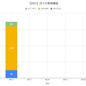 【日報:857日目】本日の決済損益@+6,959円(2021.08.16)