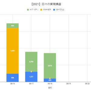 【日報:859日目】本日の決済損益@+3,425円(2021.08.18)