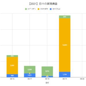 【日報:860日目】本日の決済損益@+19,427円(2021.08.19)