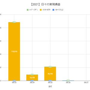 【日報:867日目】本日の決済損益@+666円(2021.08.26)