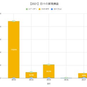 【日報:868日目】本日の決済損益@+9,754円(2021.08.27)