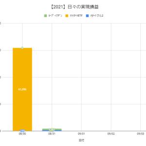 【日報:872日目】本日の決済損益@+1,700円(2021.08.31)