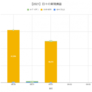 【日報:873日目】本日の決済損益@+48,842円(2021.09.01)