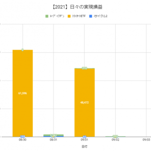 【日報:874日目】本日の決済損益@+48,842円(2021.09.02)