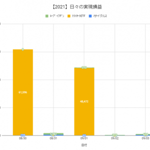 【日報:875日目】本日の決済損益@+1,144円(2021.09.03)
