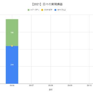 【日報:878日目】本日の決済損益@+375円(2021.09.06)