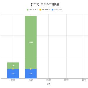 【日報:879日目】本日の決済損益@+1,464円(2021.09.07)