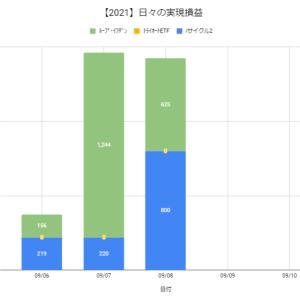 【日報:880日目】本日の決済損益@+1,425円(2021.09.08)