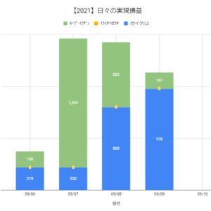 【日報:881日目】本日の決済損益@+1,135円(2021.09.09)