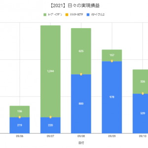 【日報:882日目】本日の決済損益@+865円(2021.09.10)
