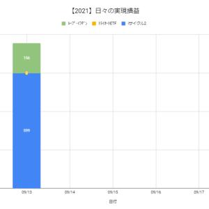【日報:885日目】本日の決済損益@+755円(2021.09.13)