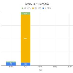 【日報:886日目】本日の決済損益@+9,960円(2021.09.14)