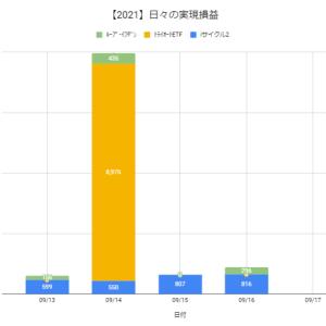 【日報:888日目】本日の決済損益@+1,112円(2021.09.16)