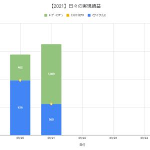 【日報:893日目】本日の決済損益@+1,629円(2021.09.21)
